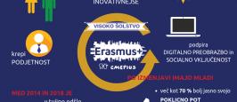 Razpis za Erasmus+ za š. l. 2019/2020